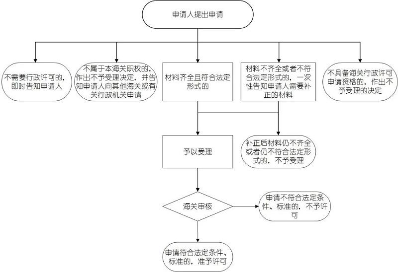 上海保税仓储